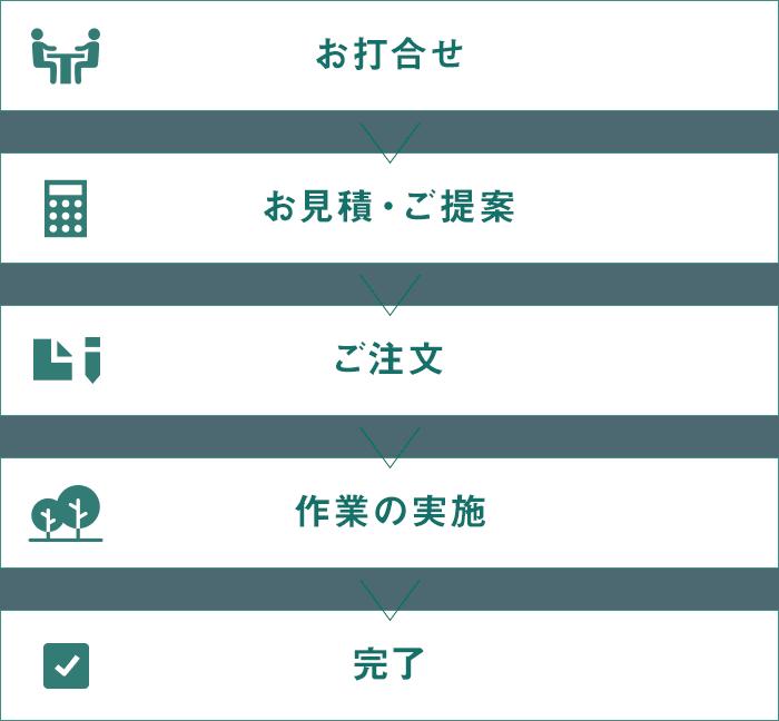 お申込みの流れチャート